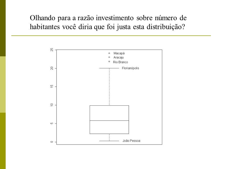 Olhando para a razão investimento sobre número de habitantes você diria que foi justa esta distribuição?