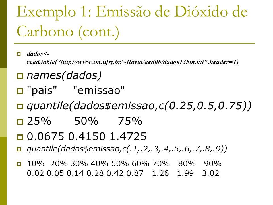 Exemplo 1: Emissão de Dióxido de Carbono (cont.) dados<- read.table(http://www.im.ufrj.br/~flavia/aed06/dados13bm.txt