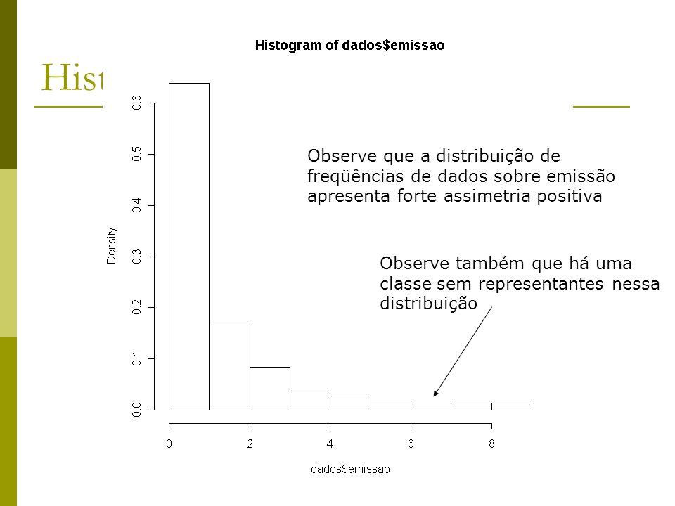 Histograma das emissões Observe que a distribuição de freqüências de dados sobre emissão apresenta forte assimetria positiva Observe também que há uma