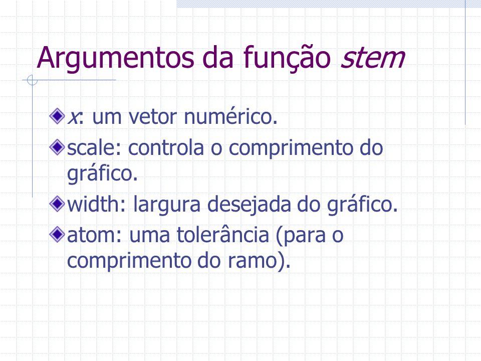 Argumentos da função stem x: um vetor numérico. scale: controla o comprimento do gráfico. width: largura desejada do gráfico. atom: uma tolerância (pa