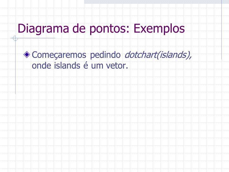 Diagrama de pontos: Exemplos Começaremos pedindo dotchart(islands), onde islands é um vetor.