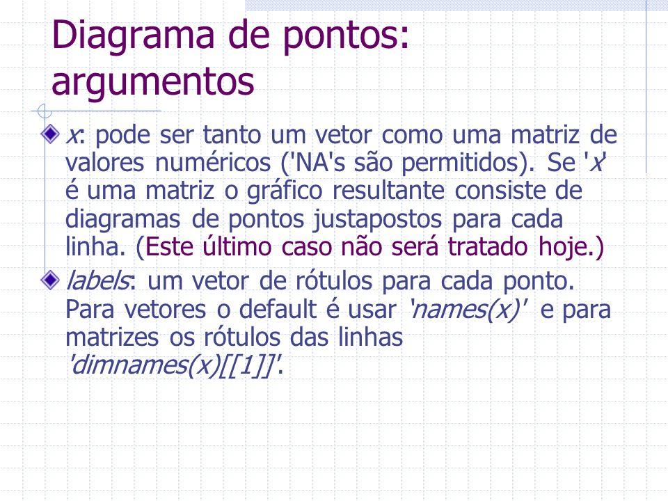Diagrama de pontos: argumentos x: pode ser tanto um vetor como uma matriz de valores numéricos ('NA's são permitidos). Se 'x' é uma matriz o gráfico r