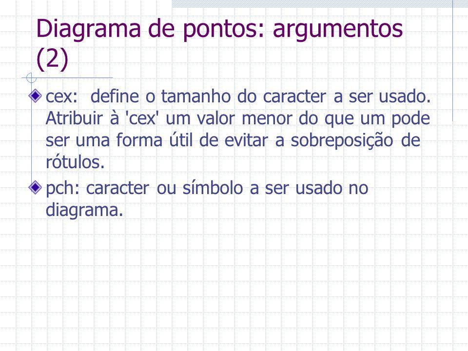 Diagrama de pontos: argumentos (2) cex: define o tamanho do caracter a ser usado. Atribuir à 'cex' um valor menor do que um pode ser uma forma útil de