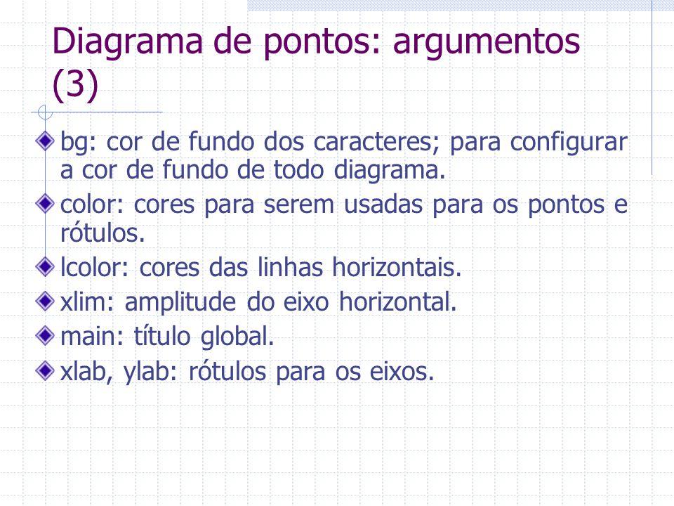 Diagrama de pontos: argumentos (3) bg: cor de fundo dos caracteres; para configurar a cor de fundo de todo diagrama. color: cores para serem usadas pa