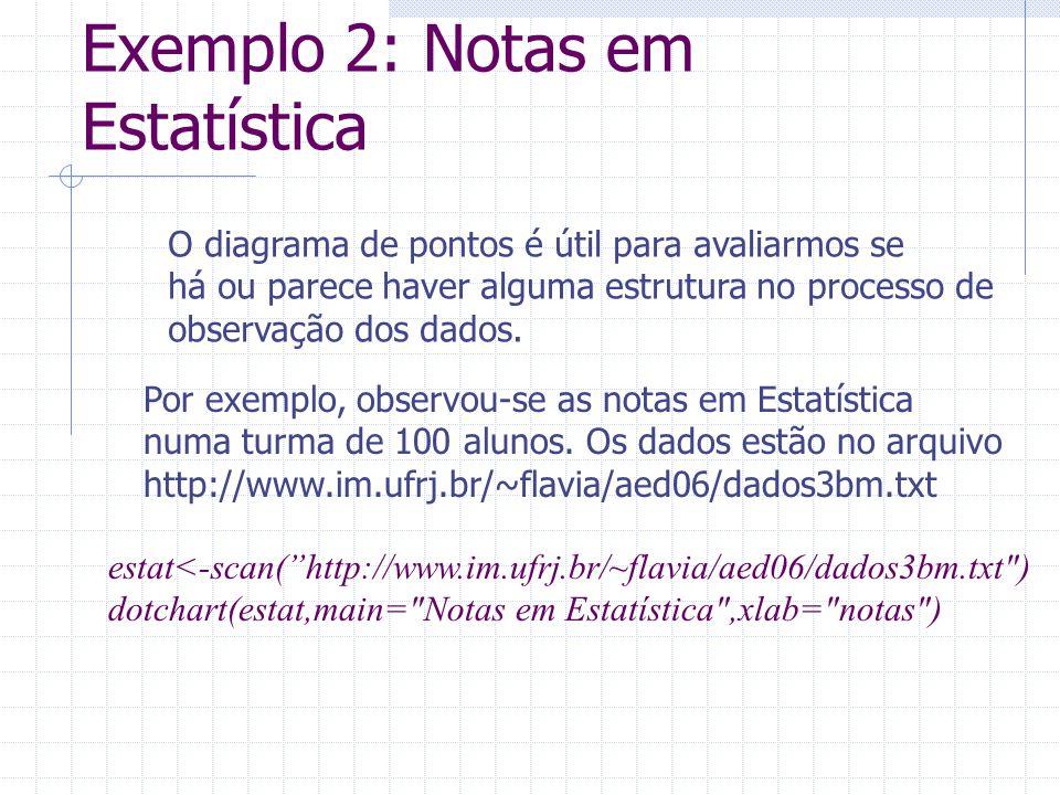 Exemplo 2: Notas em Estatística O diagrama de pontos é útil para avaliarmos se há ou parece haver alguma estrutura no processo de observação dos dados