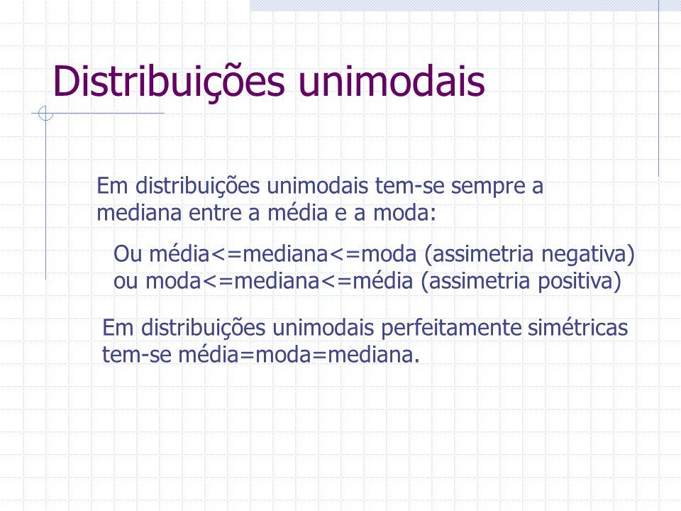 Distribuições unimodais Em distribuições unimodais tem-se sempre a mediana entre a média e a moda: Ou média<=mediana<=moda (assimetria negativa) ou mo