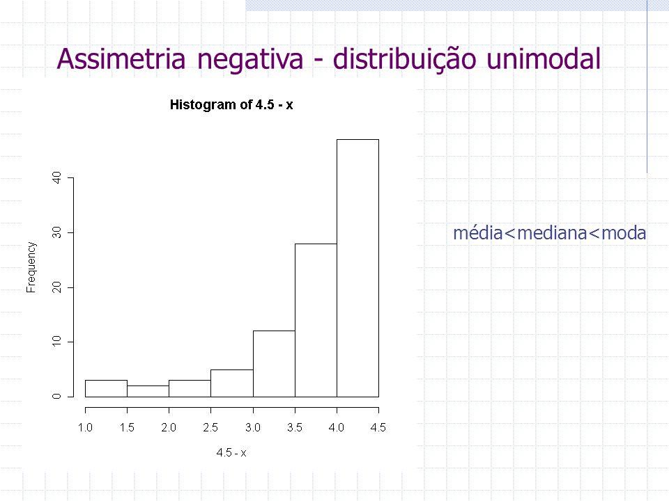 Assimetria negativa - distribuição unimodal média<mediana<moda
