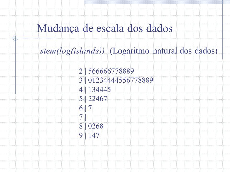 Mudança de escala dos dados stem(log(islands)) (Logaritmo natural dos dados) 2 | 566666778889 3 | 01234444556778889 4 | 134445 5 | 22467 6 | 7 7 | 8 |