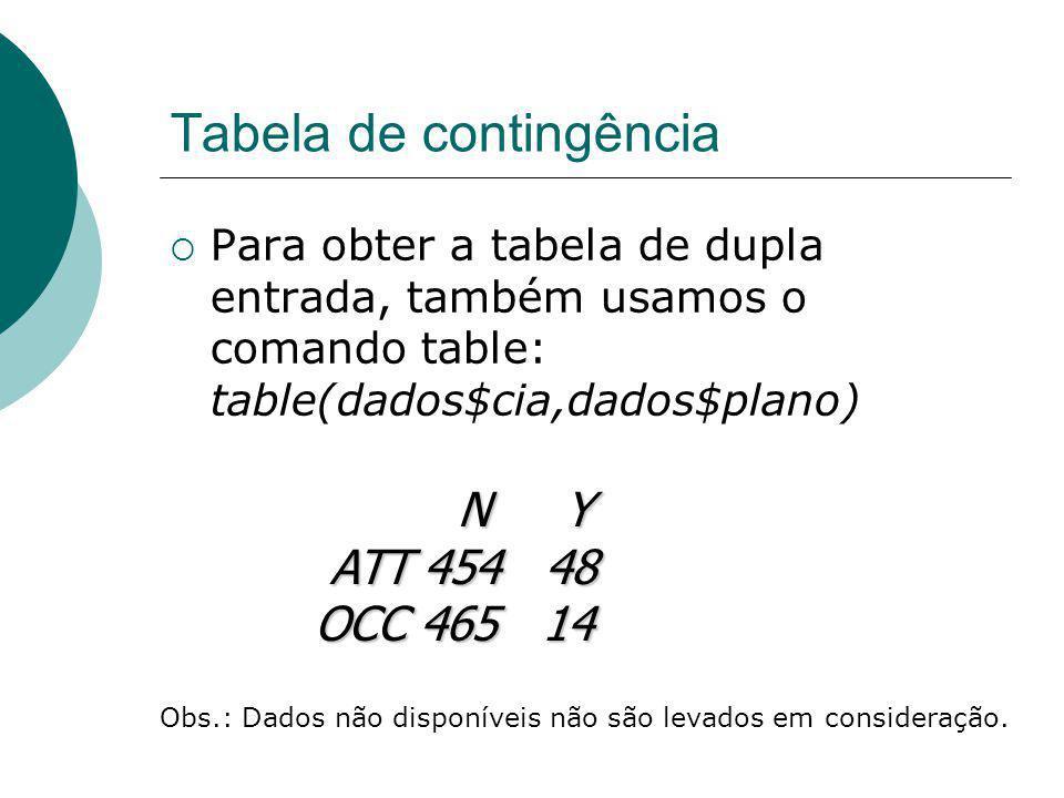 Tabela de contingência Para obter a tabela de dupla entrada, também usamos o comando table: table(dados$cia,dados$plano) N Y N Y ATT 454 48 ATT 454 48