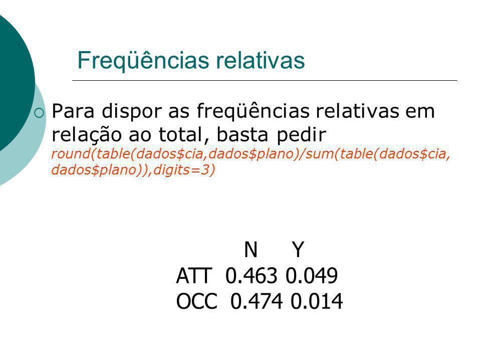 Freqüências relativas Para dispor as freqüências relativas em relação ao total, basta pedir round(table(dados$cia,dados$plano)/sum(table(dados$cia, da
