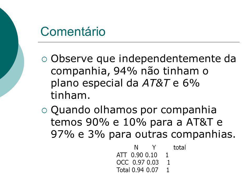 Comentário Observe que independentemente da companhia, 94% não tinham o plano especial da AT&T e 6% tinham. Quando olhamos por companhia temos 90% e 1