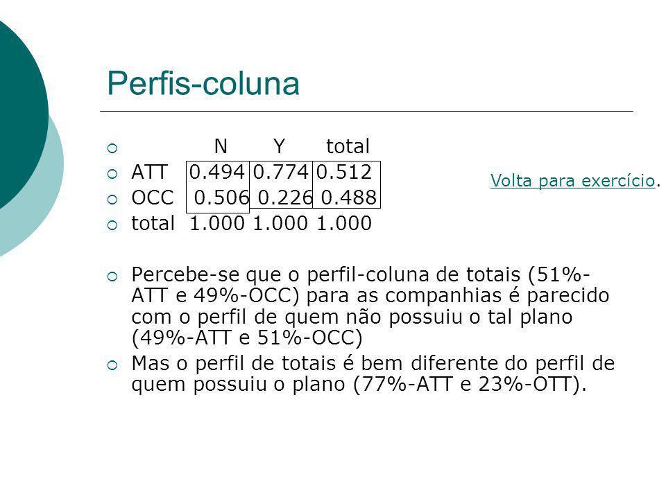 Perfis-coluna N Y total ATT 0.494 0.774 0.512 OCC 0.506 0.226 0.488 total 1.000 1.000 1.000 Percebe-se que o perfil-coluna de totais (51%- ATT e 49%-O