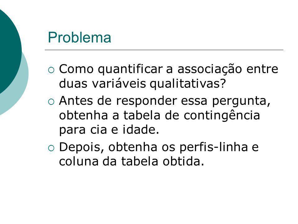 Problema Como quantificar a associação entre duas variáveis qualitativas? Antes de responder essa pergunta, obtenha a tabela de contingência para cia