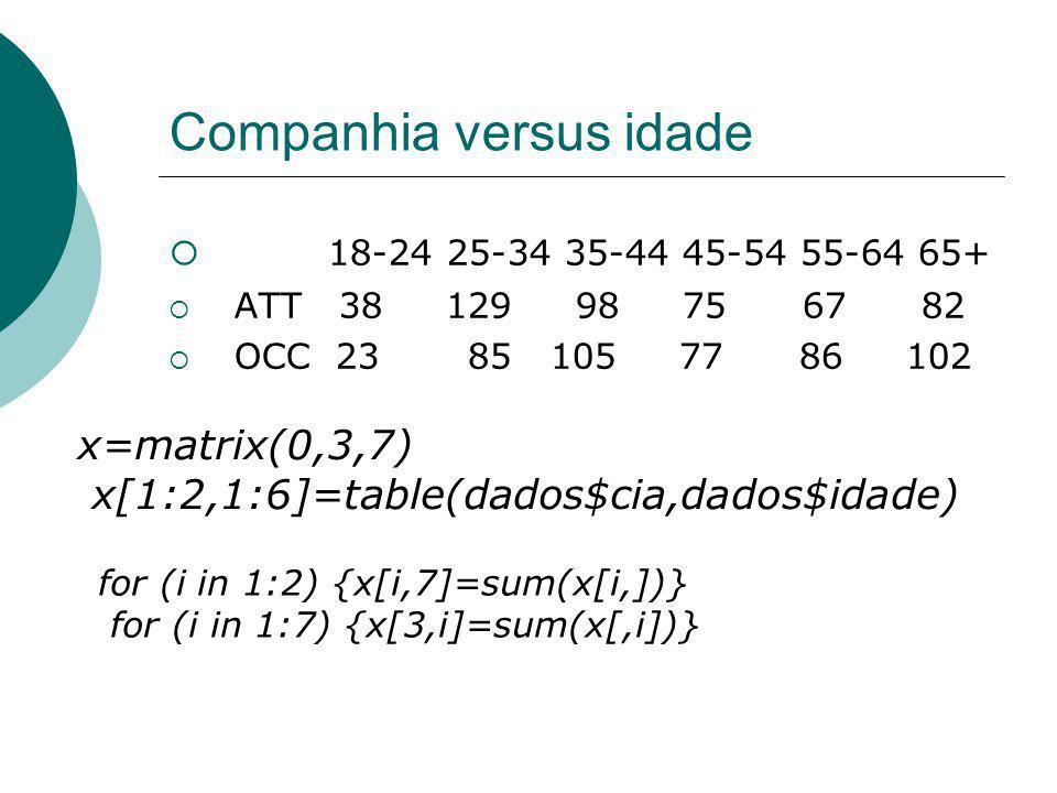 Companhia versus idade 18-24 25-34 35-44 45-54 55-64 65+ ATT 38 129 98 75 67 82 OCC 23 85 105 77 86 102 x=matrix(0,3,7) x[1:2,1:6]=table(dados$cia,dad