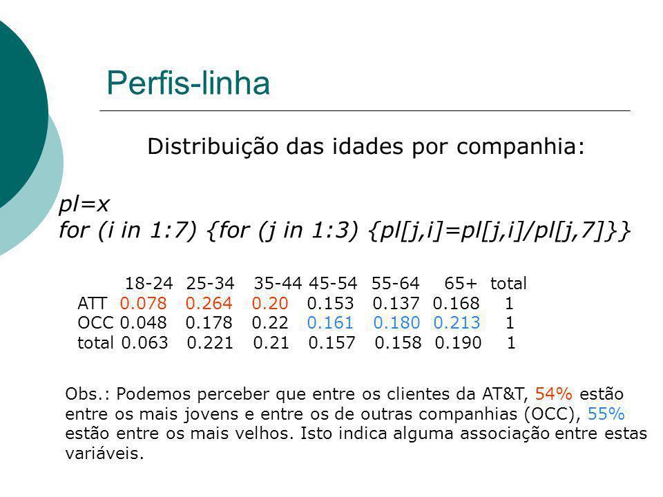 Perfis-linha Distribuição das idades por companhia: pl=x for (i in 1:7) {for (j in 1:3) {pl[j,i]=pl[j,i]/pl[j,7]}} 18-24 25-34 35-44 45-54 55-64 65+ t