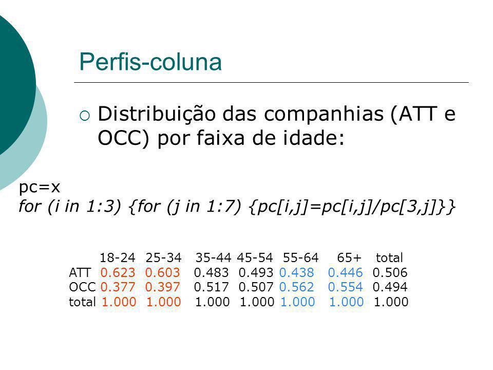 Perfis-coluna Distribuição das companhias (ATT e OCC) por faixa de idade: 18-24 25-34 35-44 45-54 55-64 65+ total ATT 0.623 0.603 0.483 0.493 0.438 0.