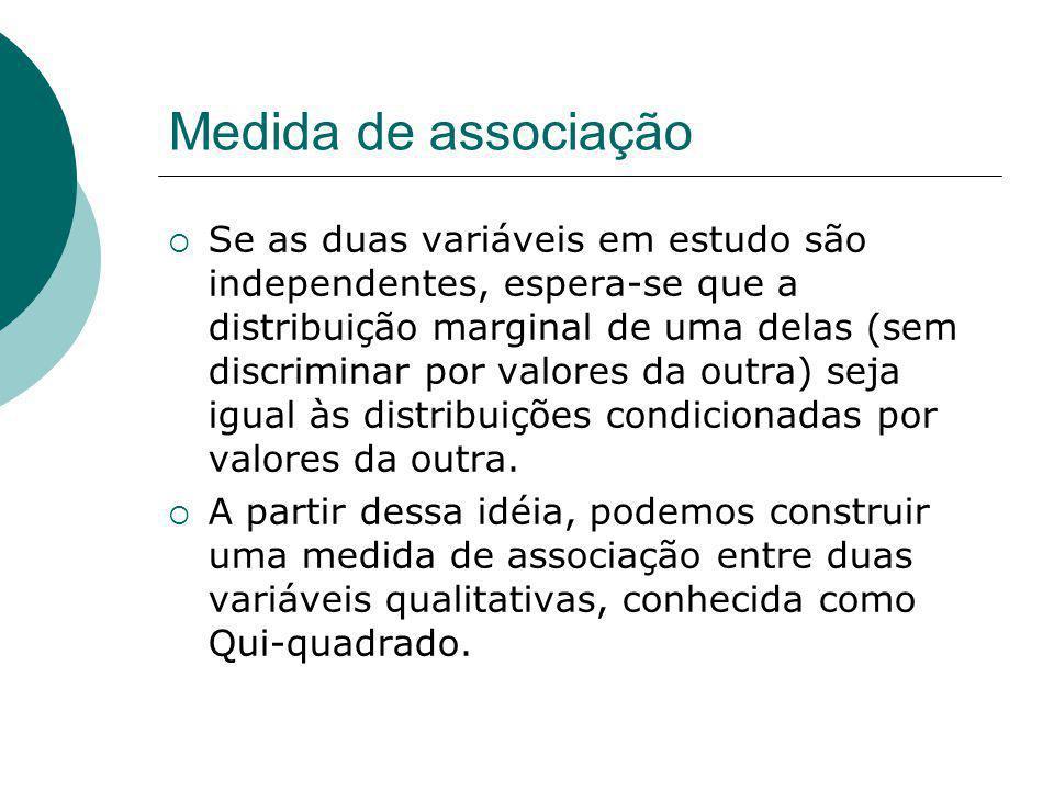 Medida de associação Se as duas variáveis em estudo são independentes, espera-se que a distribuição marginal de uma delas (sem discriminar por valores