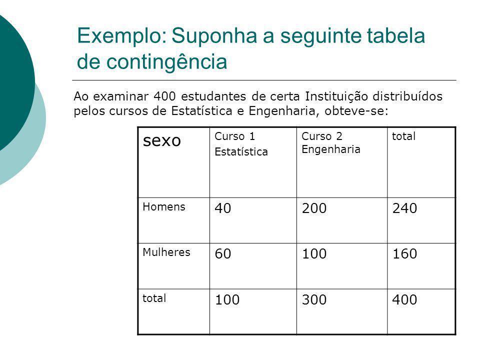 Exemplo: Suponha a seguinte tabela de contingência sexo Curso 1 Estatística Curso 2 Engenharia total Homens 40200240 Mulheres 60100160 total 100300 40
