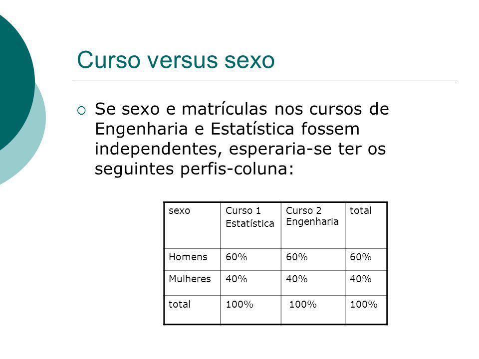 Curso versus sexo Se sexo e matrículas nos cursos de Engenharia e Estatística fossem independentes, esperaria-se ter os seguintes perfis-coluna: sexoC
