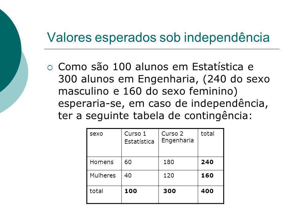Valores esperados sob independência Como são 100 alunos em Estatística e 300 alunos em Engenharia, (240 do sexo masculino e 160 do sexo feminino) espe