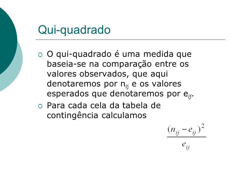 Qui-quadrado O qui-quadrado é uma medida que baseia-se na comparação entre os valores observados, que aqui denotaremos por n ij e os valores esperados