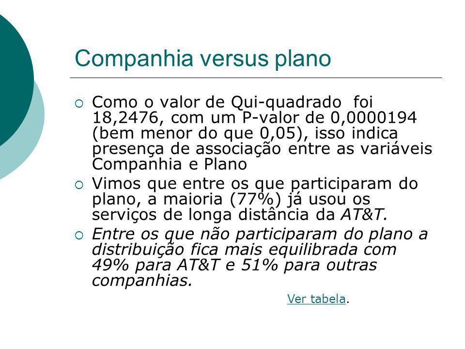 Companhia versus plano Como o valor de Qui-quadrado foi 18,2476, com um P-valor de 0,0000194 (bem menor do que 0,05), isso indica presença de associaç