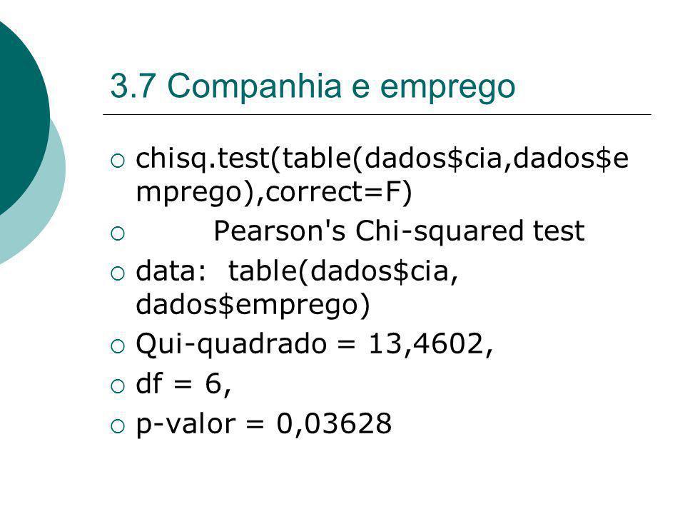 3.7 Companhia e emprego chisq.test(table(dados$cia,dados$e mprego),correct=F) Pearson's Chi-squared test data: table(dados$cia, dados$emprego) Qui-qua