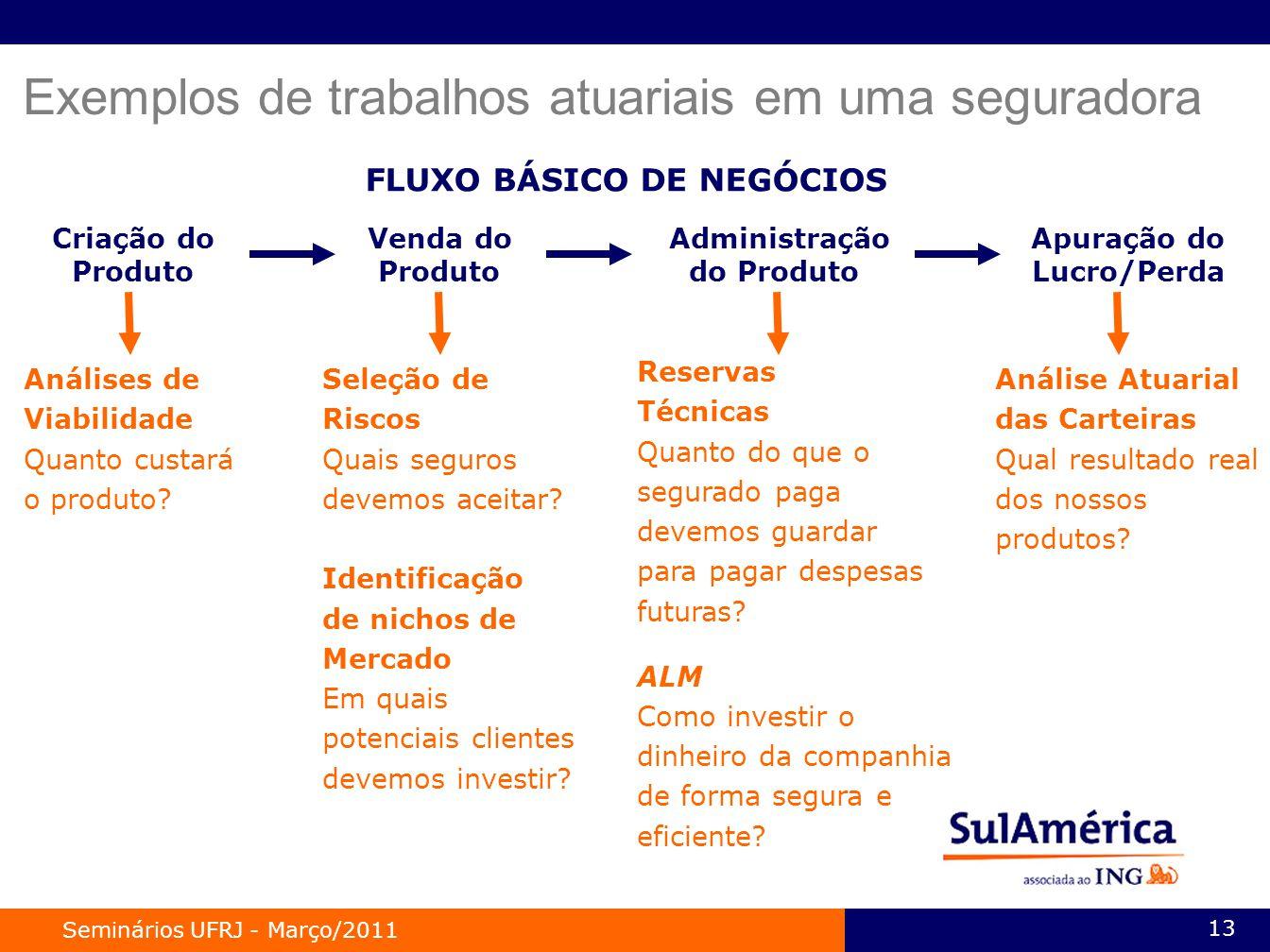 Seminários UFRJ - Março/2011 13 FLUXO BÁSICO DE NEGÓCIOS Criação do Produto Venda do Produto Administração do Produto Apuração do Lucro/Perda Análises de Viabilidade Quanto custará o produto.