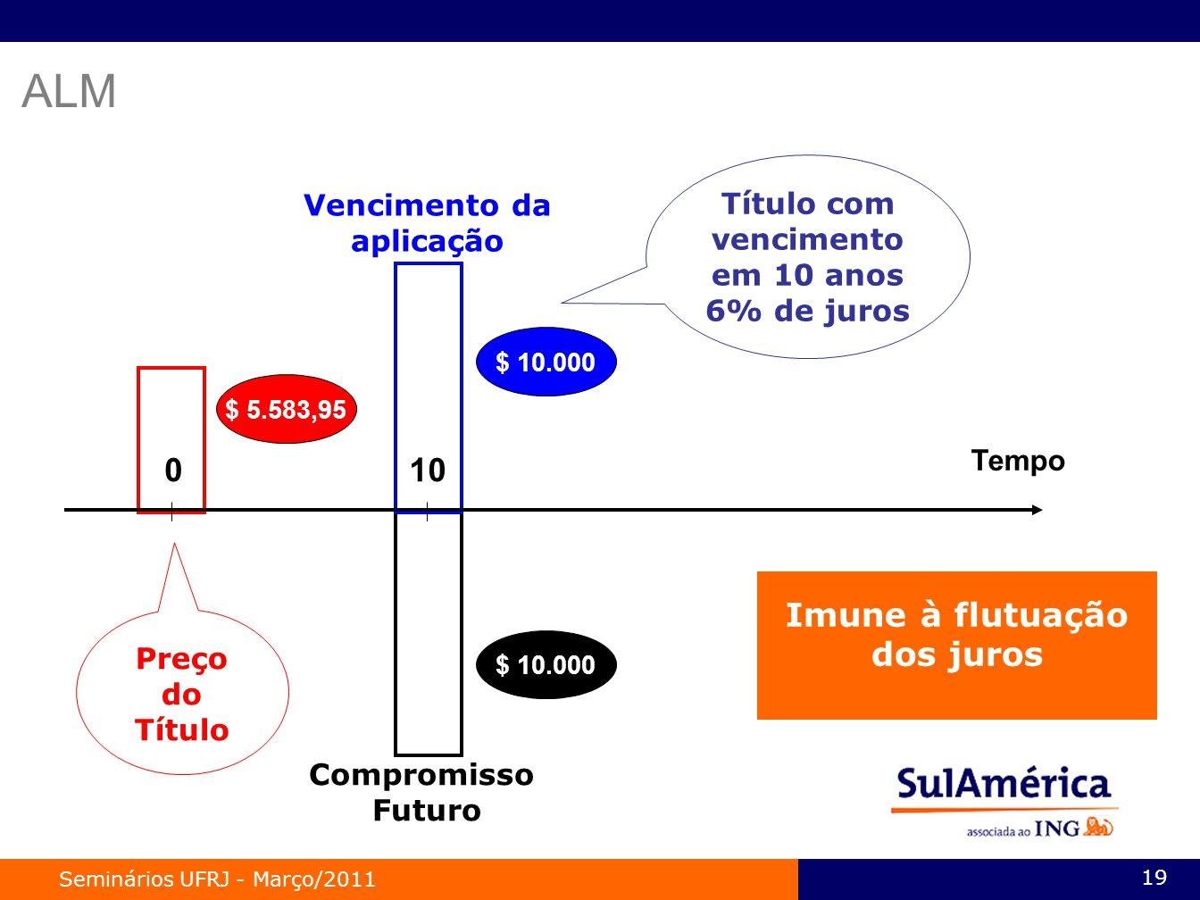Seminários UFRJ - Março/2011 19 Compromisso Futuro $ 10.000 Vencimento da aplicação Título com vencimento em 10 anos 6% de juros $ 10.000 $ 5.583,95 010 Tempo Preço do Título Imune à flutuação dos juros ALM