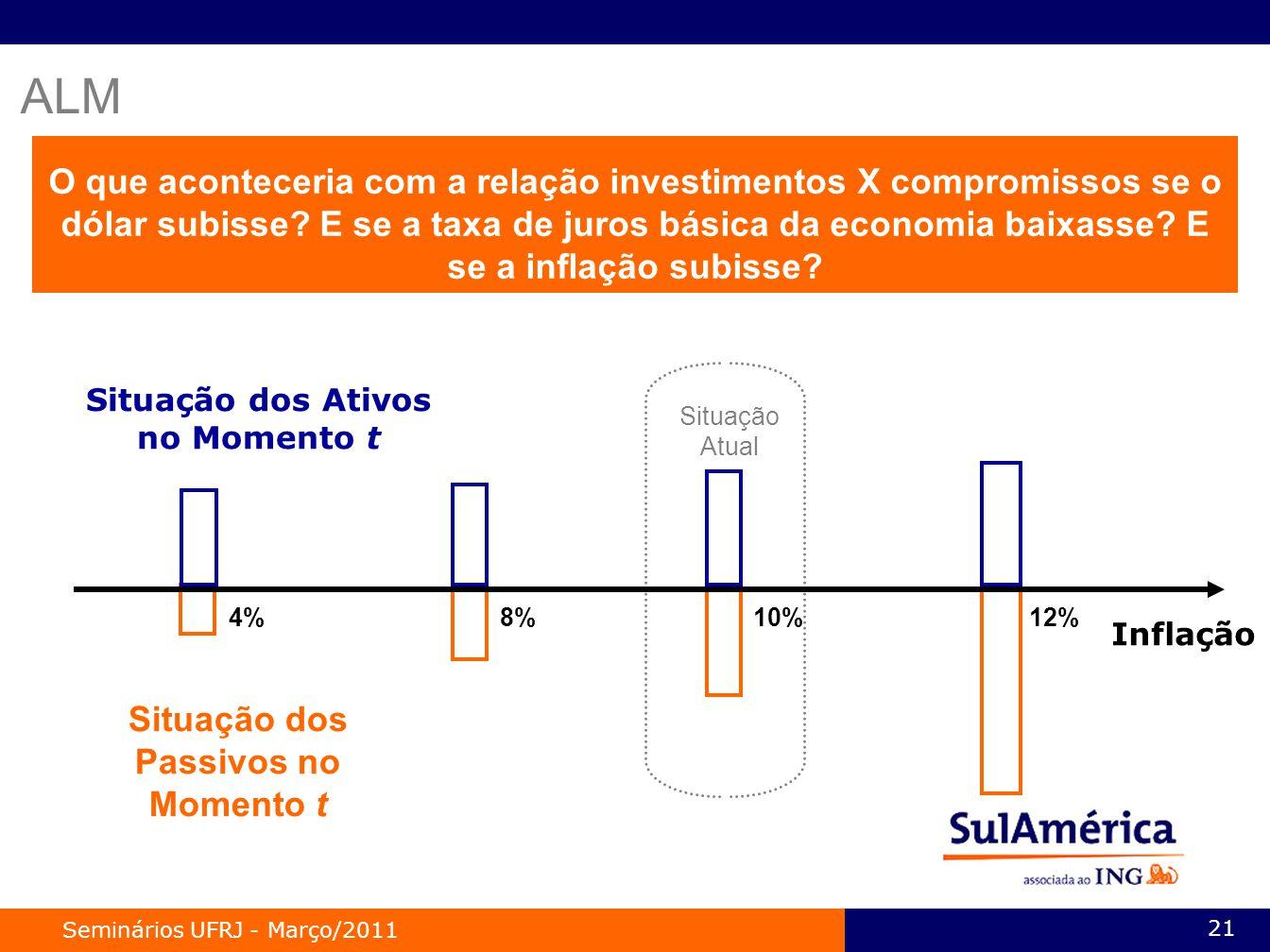 Seminários UFRJ - Março/2011 21 O que aconteceria com a relação investimentos X compromissos se o dólar subisse.