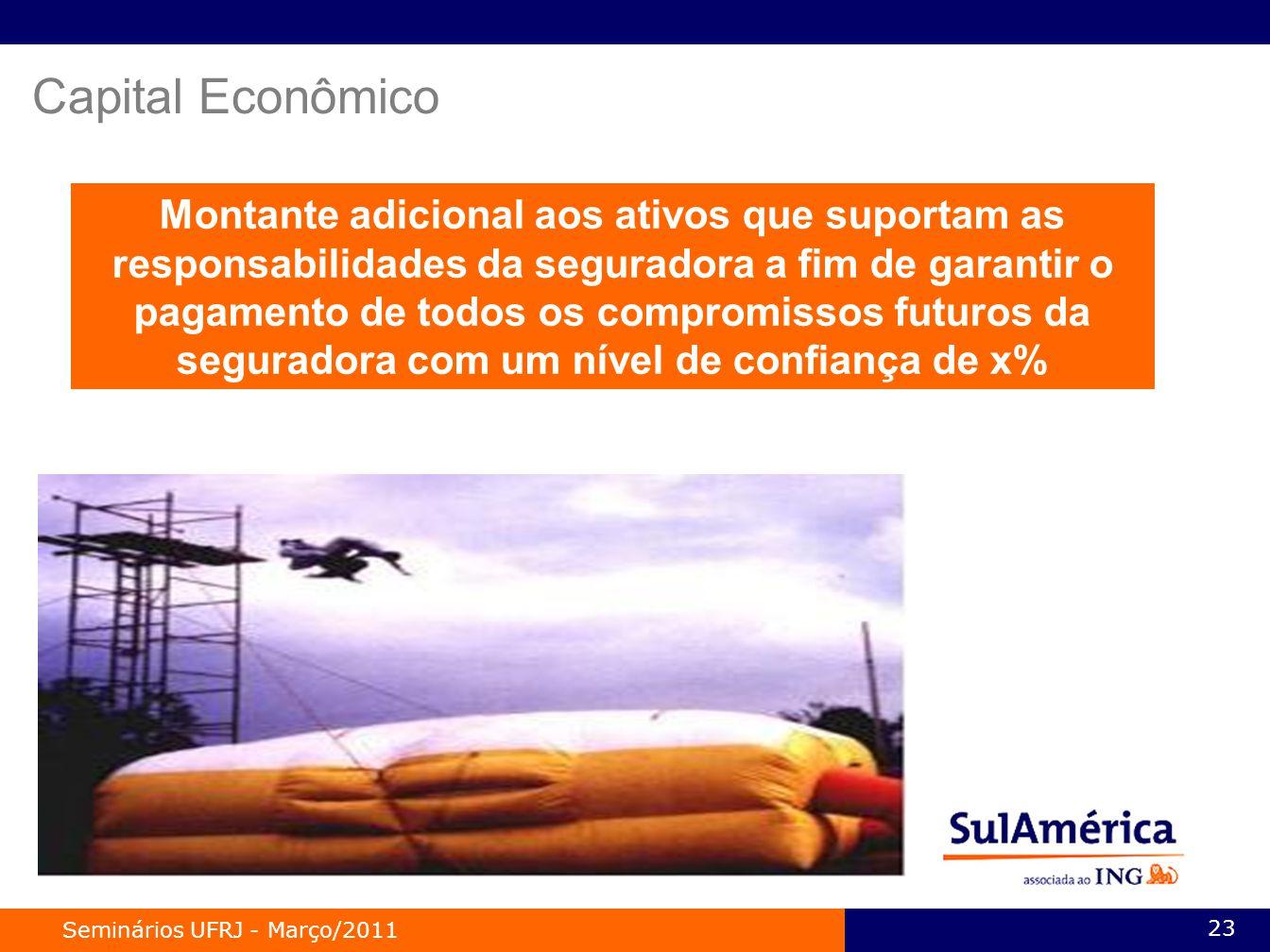 Seminários UFRJ - Março/2011 23 Montante adicional aos ativos que suportam as responsabilidades da seguradora a fim de garantir o pagamento de todos os compromissos futuros da seguradora com um nível de confiança de x% Capital Econômico