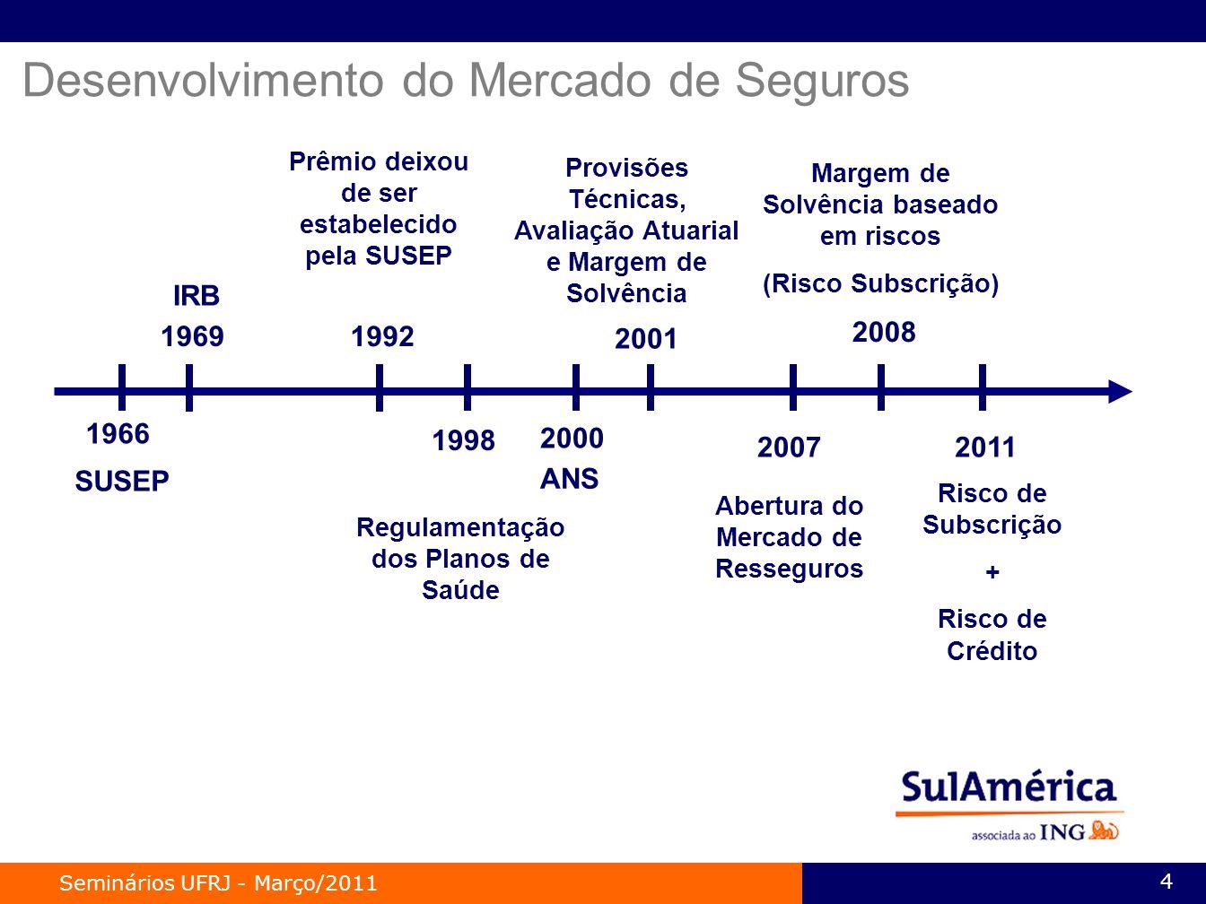 Seminários UFRJ - Março/2011 4 Desenvolvimento do Mercado de Seguros SUSEP IRB Prêmio deixou de ser estabelecido pela SUSEP 1998 Regulamentação dos Planos de Saúde 2000 1992 1969 1966 ANS 2001 Provisões Técnicas, Avaliação Atuarial e Margem de Solvência 2007 Abertura do Mercado de Resseguros 2008 Margem de Solvência baseado em riscos (Risco Subscrição) 2011 Risco de Subscrição + Risco de Crédito