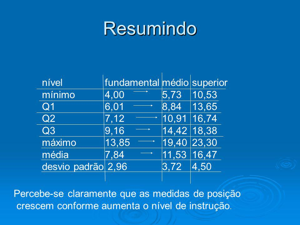 ResumindoResumindo nível fundamentalmédiosuperior mínimo 4,005,7310,53 Q1 6,018,8413,65 Q2 7,1210,9116,74 Q3 9,1614,4218,38 máximo 13,8519,4023,30 méd