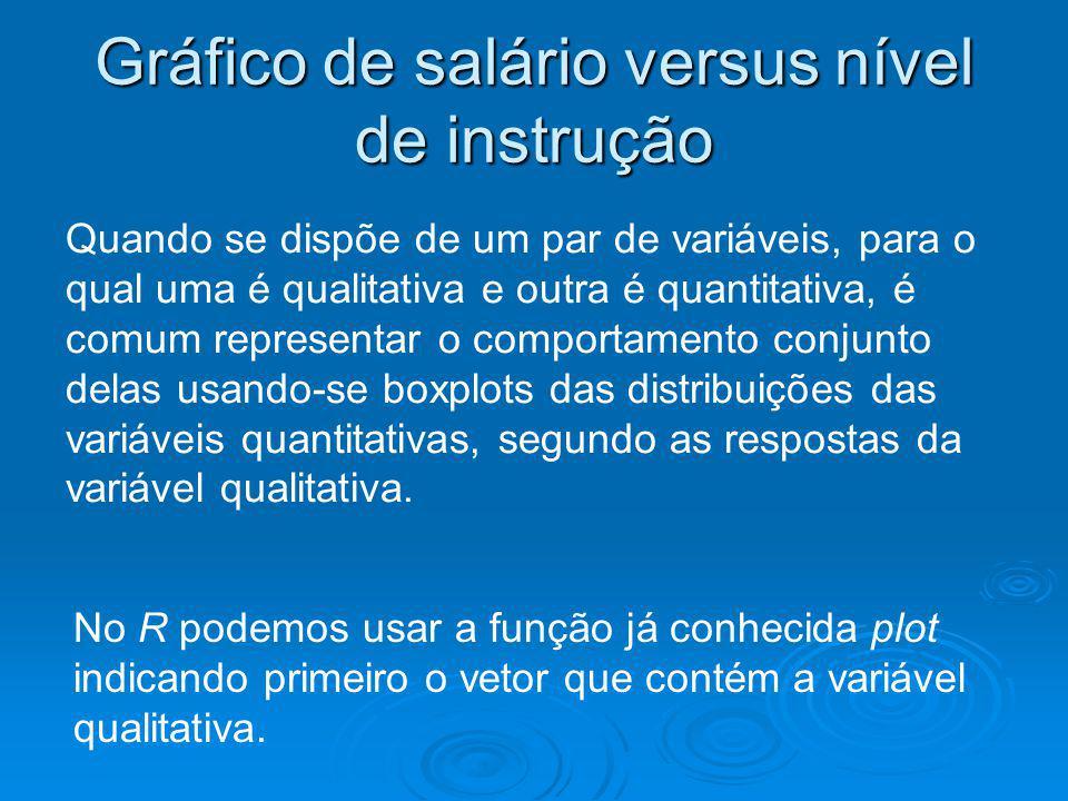 Gráfico de salário versus nível de instrução Quando se dispõe de um par de variáveis, para o qual uma é qualitativa e outra é quantitativa, é comum re