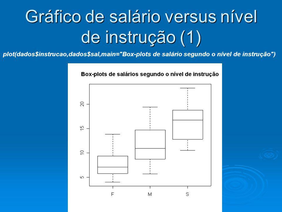 Gráfico de salário versus nível de instrução (1) plot(dados$instrucao,dados$sal,main=