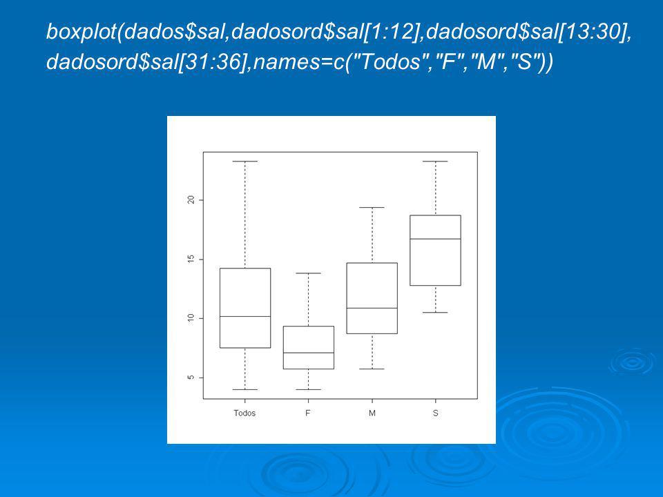 boxplot(dados$sal,dadosord$sal[1:12],dadosord$sal[13:30], dadosord$sal[31:36],names=c(
