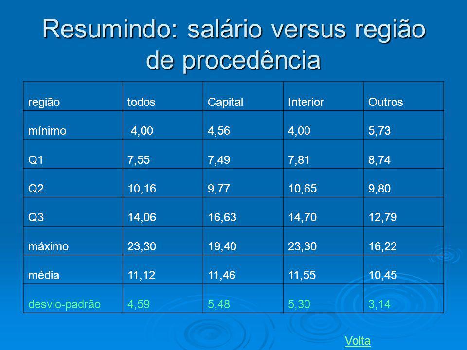 Resumindo: salário versus região de procedência regiãotodosCapitalInteriorOutros mínimo 4,004,564,005,73 Q17,55 7,497,818,74 Q210,16 9,7710,659,80 Q31