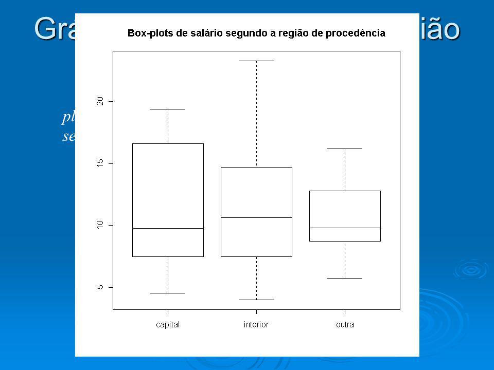 Gráfico de salário versus região de procedência plot(dados$rp,dados$sal,main=