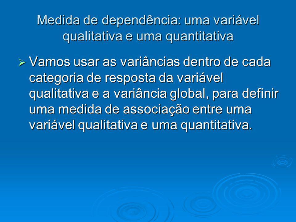 Medida de dependência: uma variável qualitativa e uma quantitativa Vamos usar as variâncias dentro de cada categoria de resposta da variável qualitati