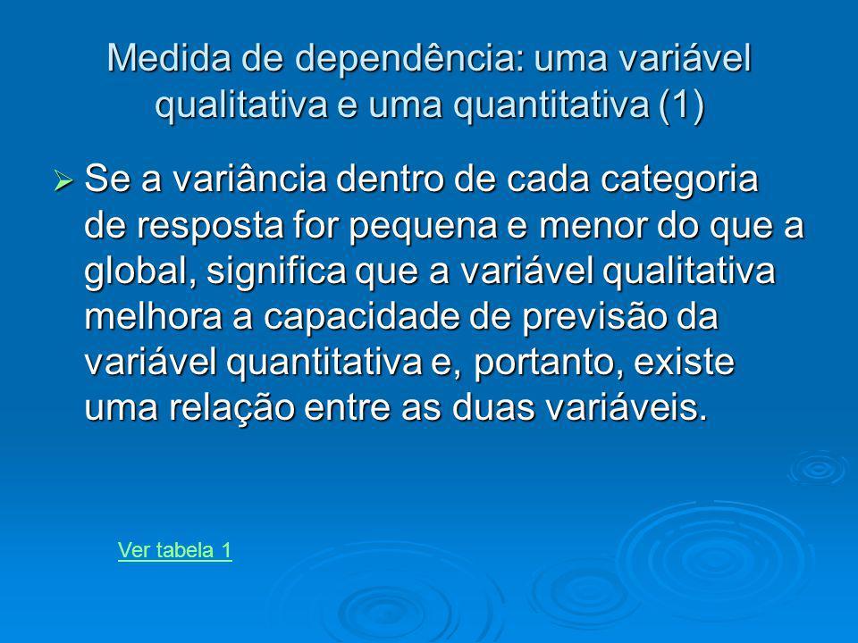 Medida de dependência: uma variável qualitativa e uma quantitativa (1) Se a variância dentro de cada categoria de resposta for pequena e menor do que