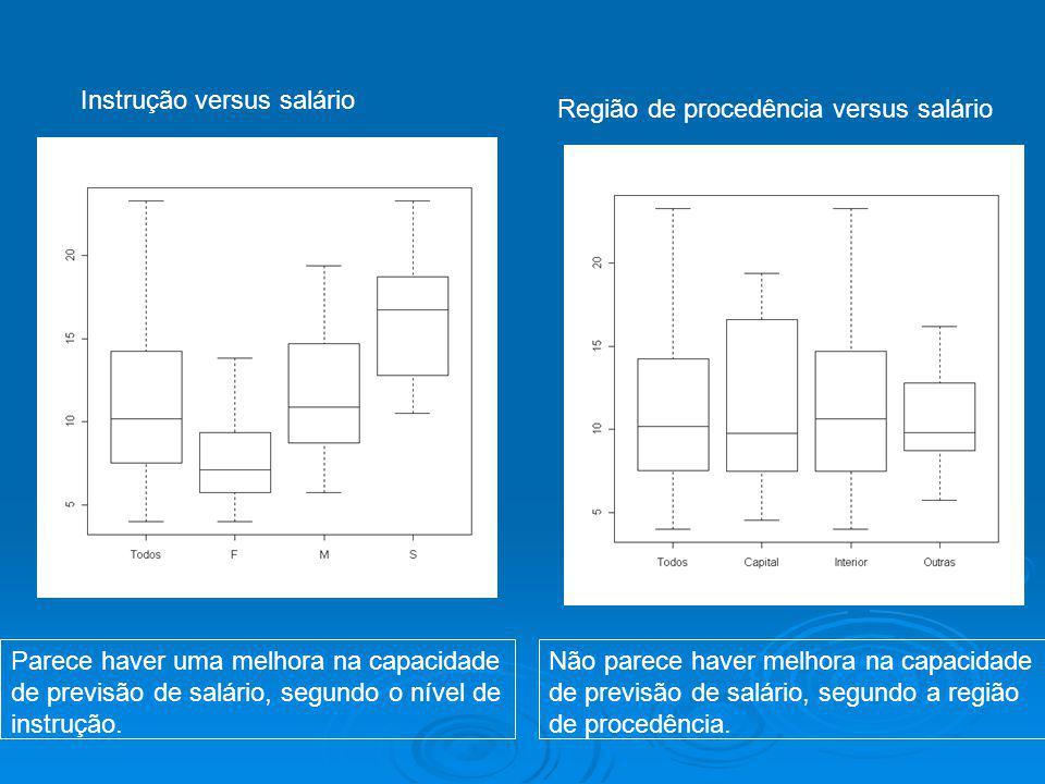 Instrução versus salário Região de procedência versus salário Parece haver uma melhora na capacidade de previsão de salário, segundo o nível de instru