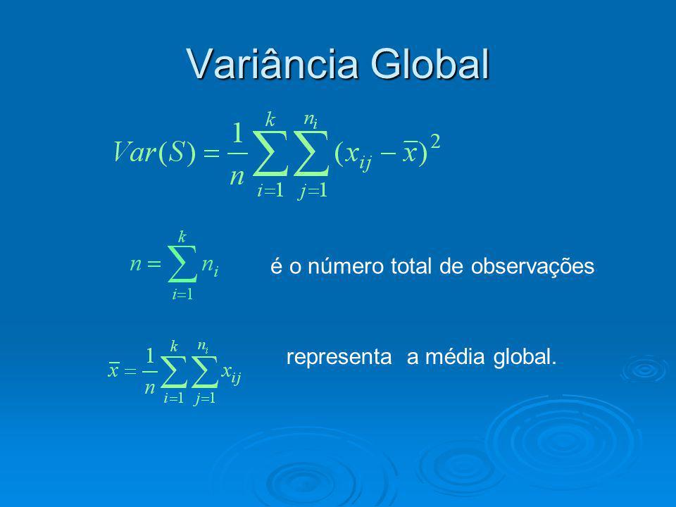 Variância Global representa a média global. é o número total de observações