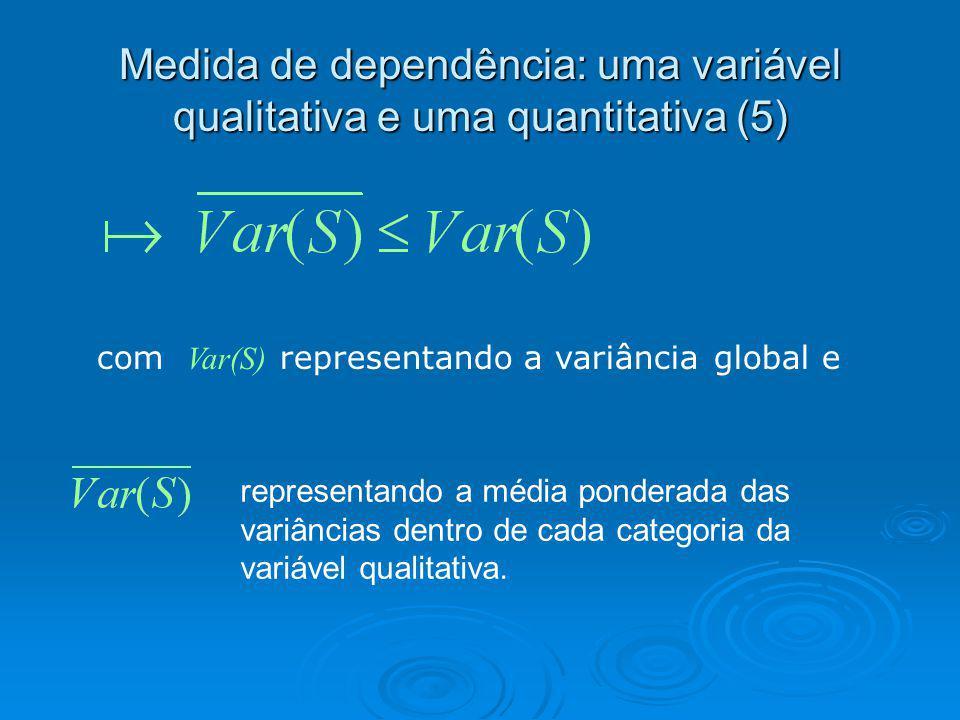 Medida de dependência: uma variável qualitativa e uma quantitativa (5) com Var(S) representando a variância global e representando a média ponderada d