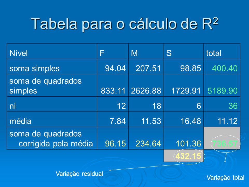 Tabela para o cálculo de R 2 NívelFMStotal soma simples94.04207.5198.85400.40 soma de quadrados simples833.112626.881729.915189.90 ni1218636 média7.84