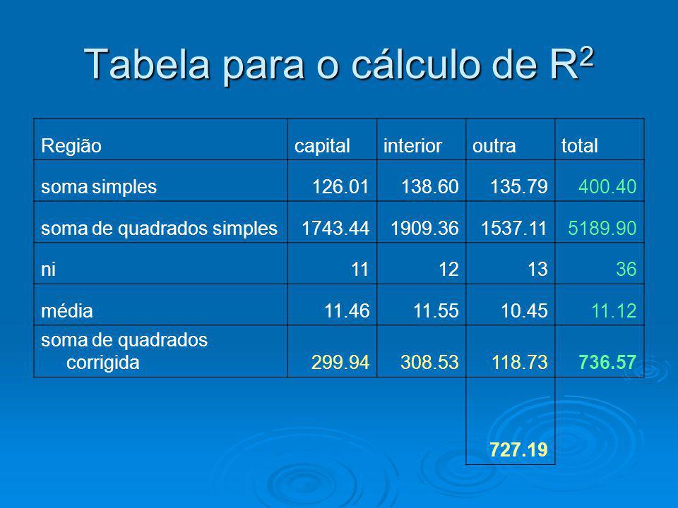 Tabela para o cálculo de R 2 Regiãocapitalinterioroutratotal soma simples126.01138.60135.79400.40 soma de quadrados simples1743.441909.361537.115189.9