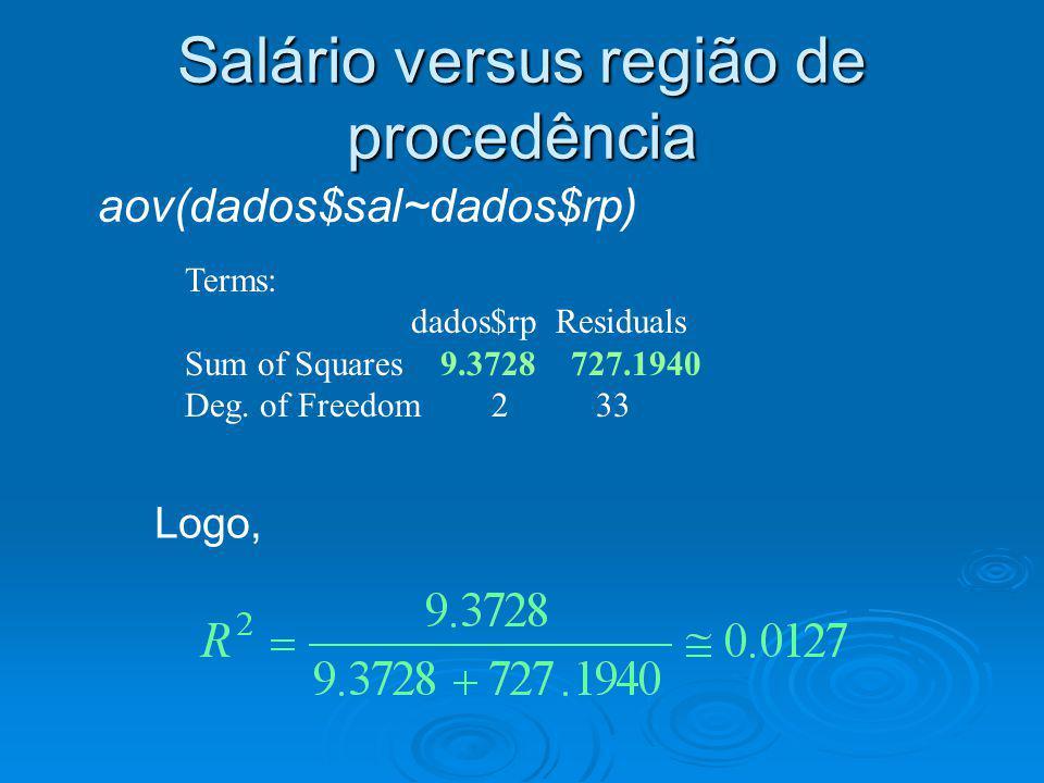 Salário versus região de procedência aov(dados$sal~dados$rp) Logo, Terms: dados$rp Residuals Sum of Squares 9.3728 727.1940 Deg. of Freedom 2 33