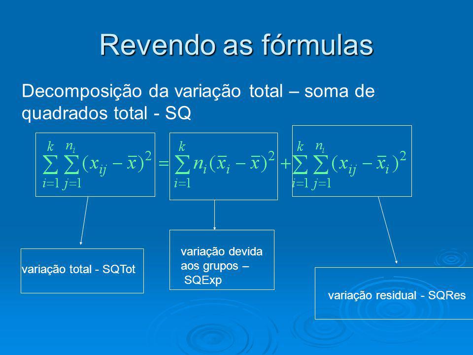 Revendo as fórmulas Decomposição da variação total – soma de quadrados total - SQ variação total - SQTot variação residual - SQRes variação devida aos