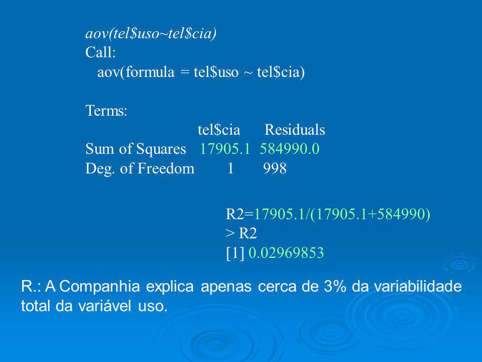 aov(tel$uso~tel$cia) Call: aov(formula = tel$uso ~ tel$cia) Terms: tel$cia Residuals Sum of Squares 17905.1 584990.0 Deg. of Freedom 1 998 R2=17905.1/