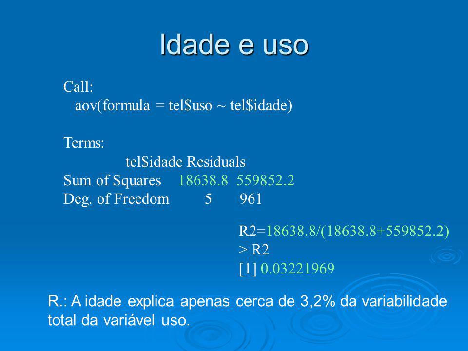 Call: aov(formula = tel$uso ~ tel$idade) Terms: tel$idade Residuals Sum of Squares 18638.8 559852.2 Deg. of Freedom 5 961 R2=18638.8/(18638.8+559852.2