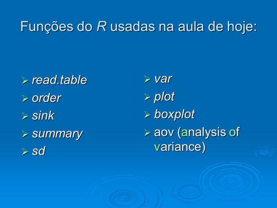 Funções do R usadas na aula de hoje: read.table read.table order order sink sink summary summary sd sd var var plot plot boxplot boxplot aov (analysis